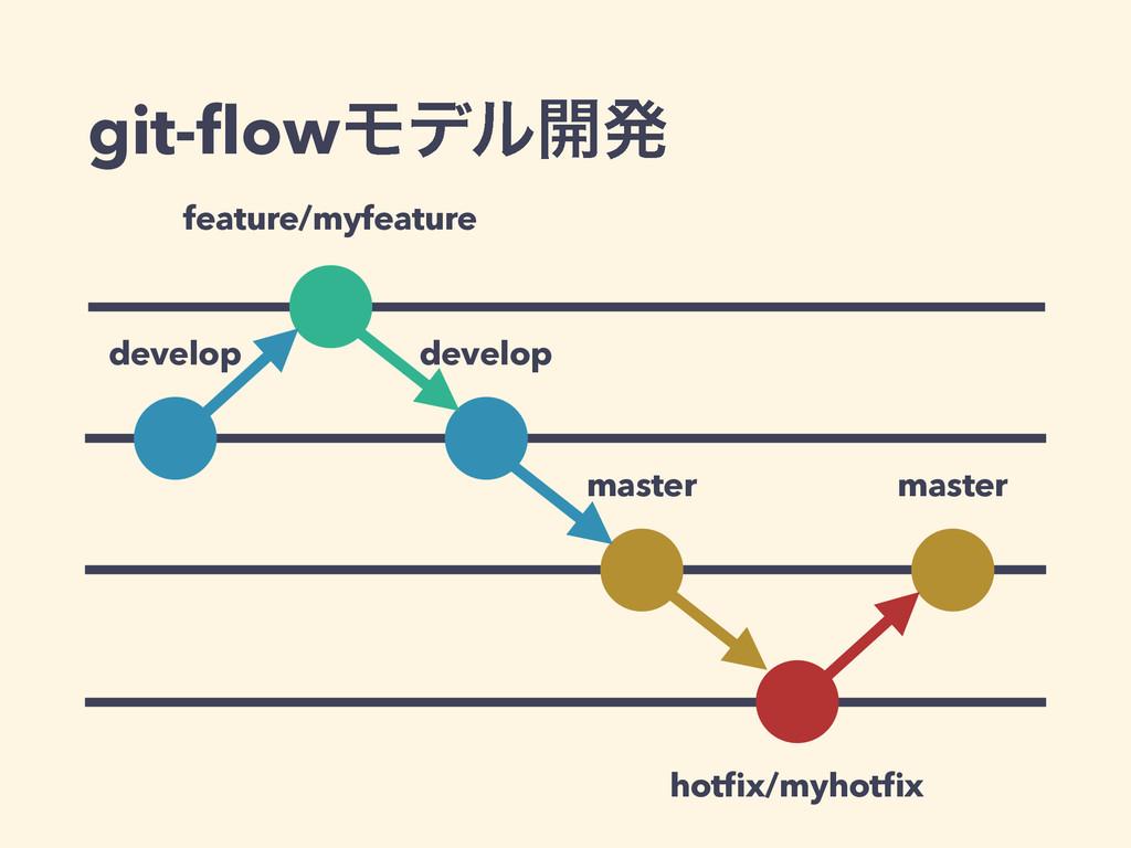 git-flowϞσϧ։ൃ feature/myfeature develop develop ...