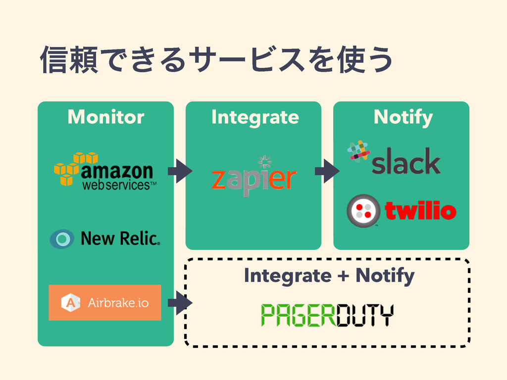 Integrate + Notify Monitor Integrate Notify Int...