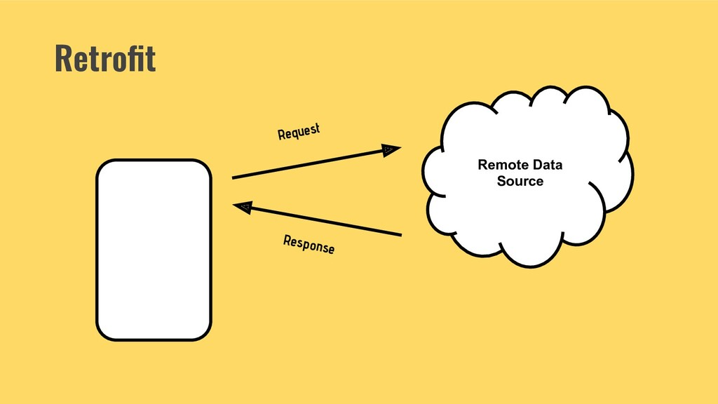 Retrofit Remote Data Source Request Response