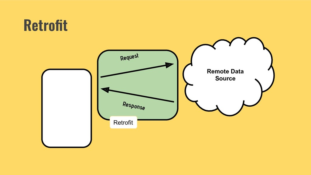 Retrofit Remote Data Source Request Response Ret...