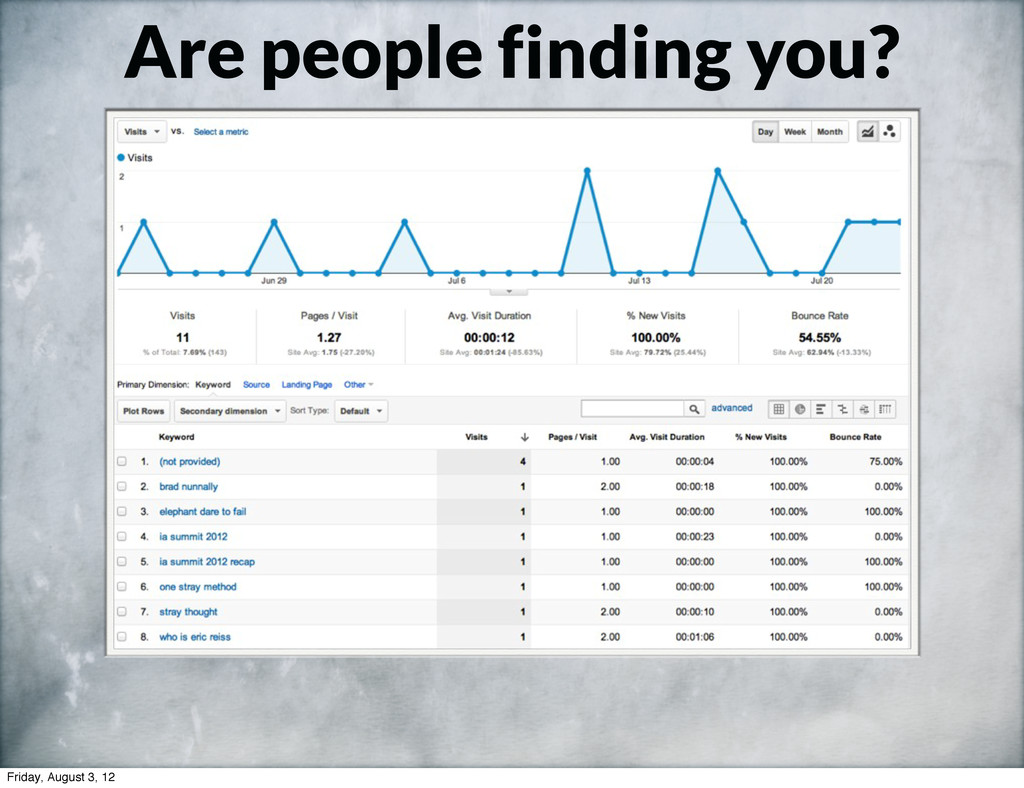 Are people finding you? Friday, August 3, 12