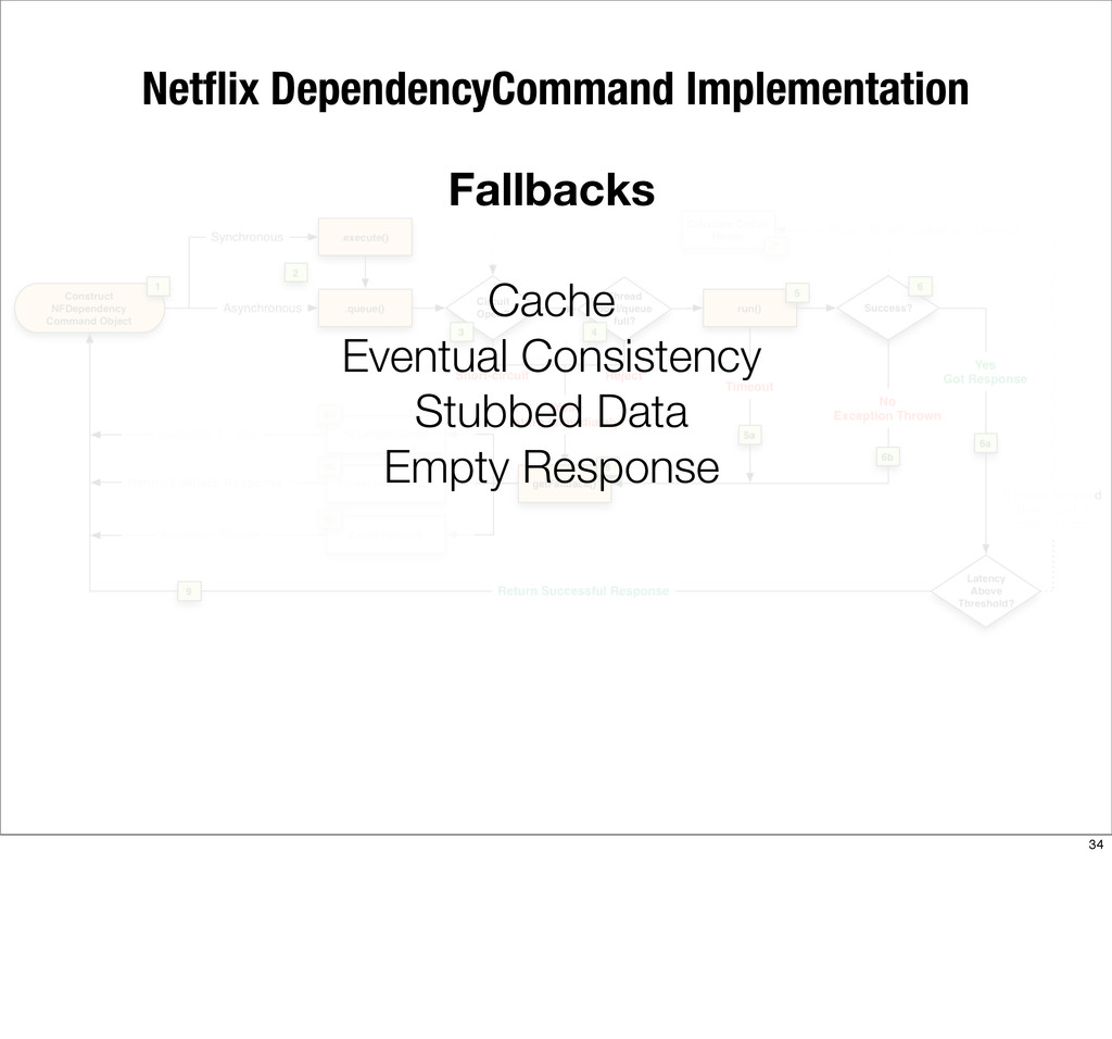 Netflix DependencyCommand Implementation Fallbac...
