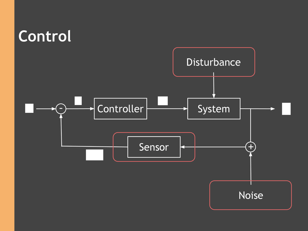 Control Controller System Sensor Noise Disturba...