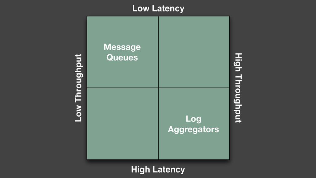 Message Queues Log Aggregators High Throughput ...