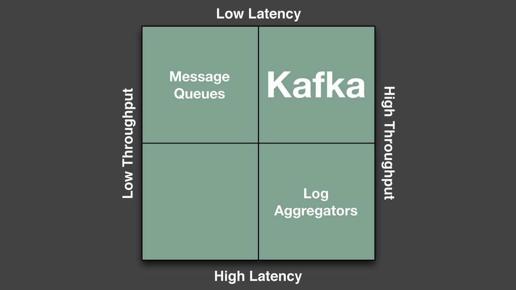 Message Queues Kafka Log Aggregators High Throu...