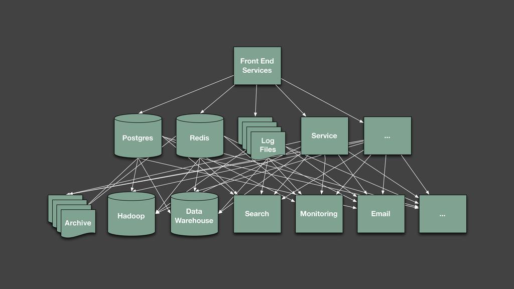 Service Redis Document Document Document Log Fi...