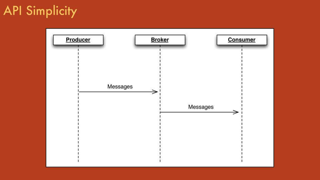API Simplicity Broker Consumer Producer Message...