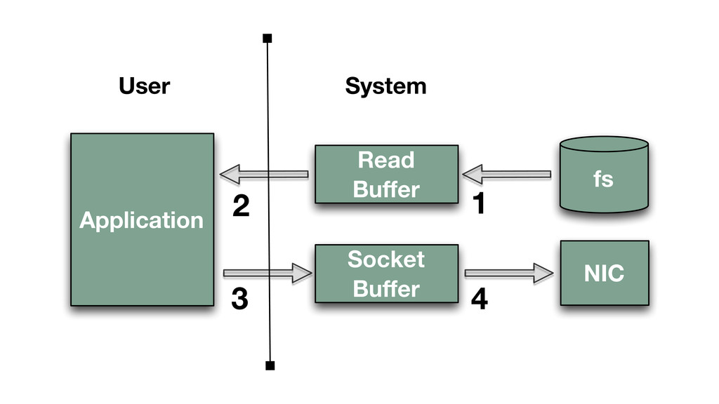Application Read Buffer NIC fs 1 2 3 4 User Sys...
