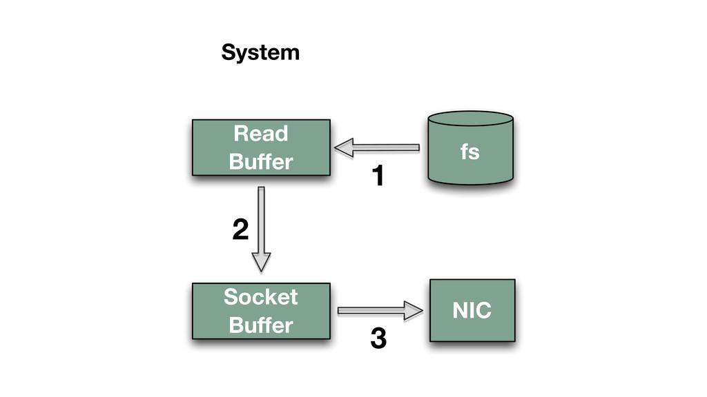 Read Buffer NIC fs 1 3 System Socket Buffer 2