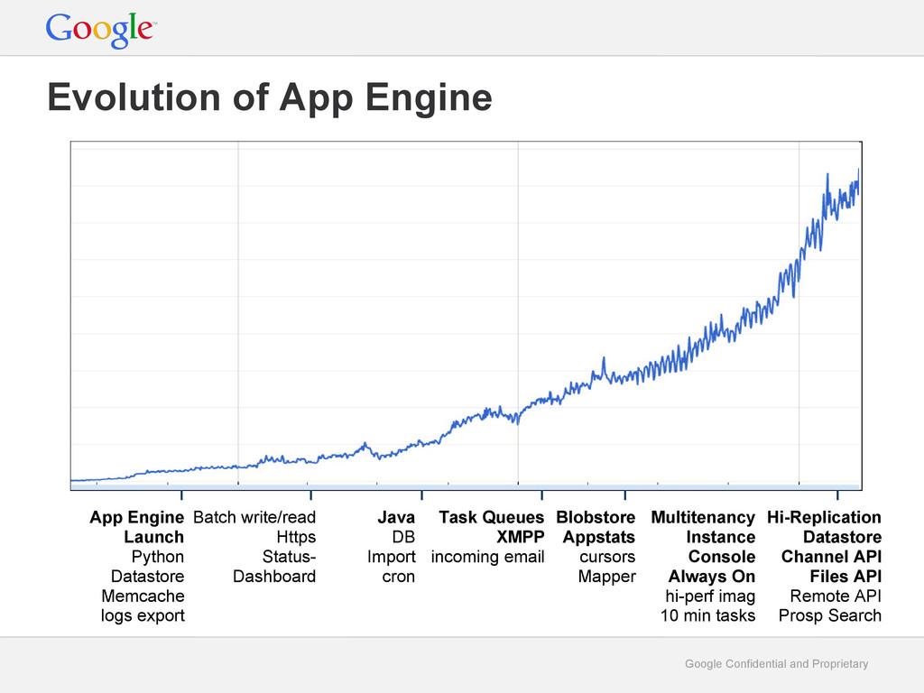 Google Confidential and Proprietary Evolution o...