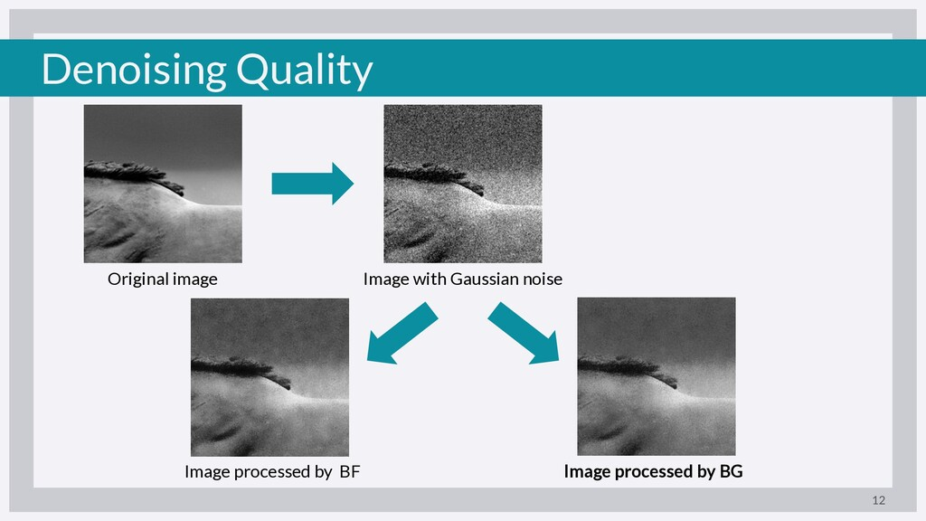Denoising Quality 12 Original image Image with ...
