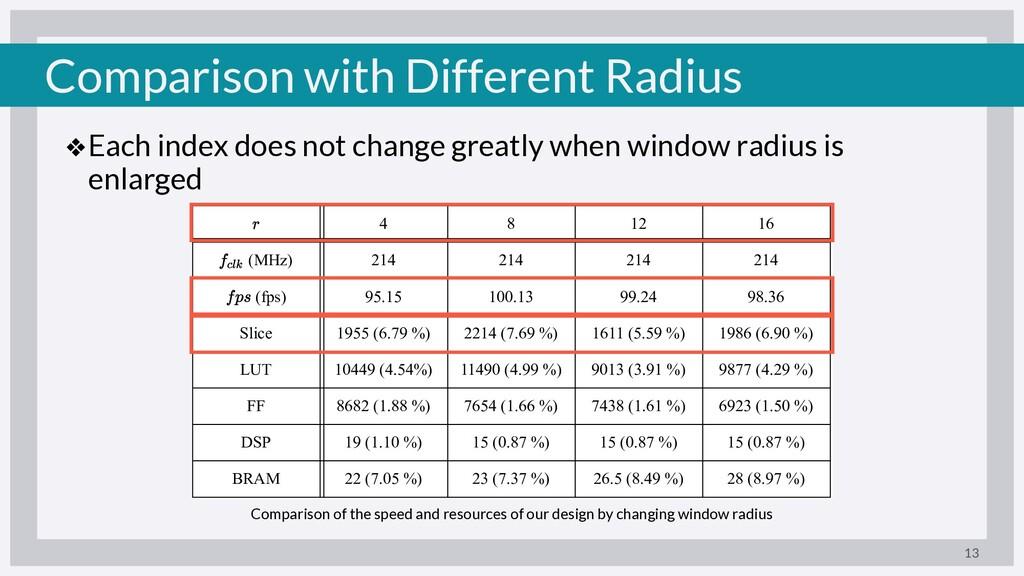 Comparison with Different Radius ❖Each index do...