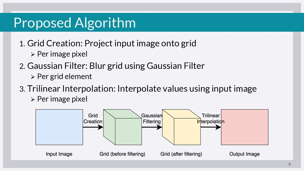 Proposed Algorithm 1. Grid Creation: Project in...
