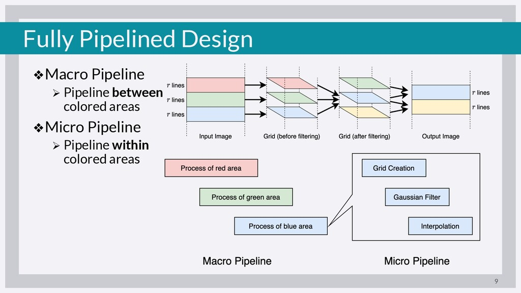 Fully Pipelined Design ❖Macro Pipeline Ø Pipeli...