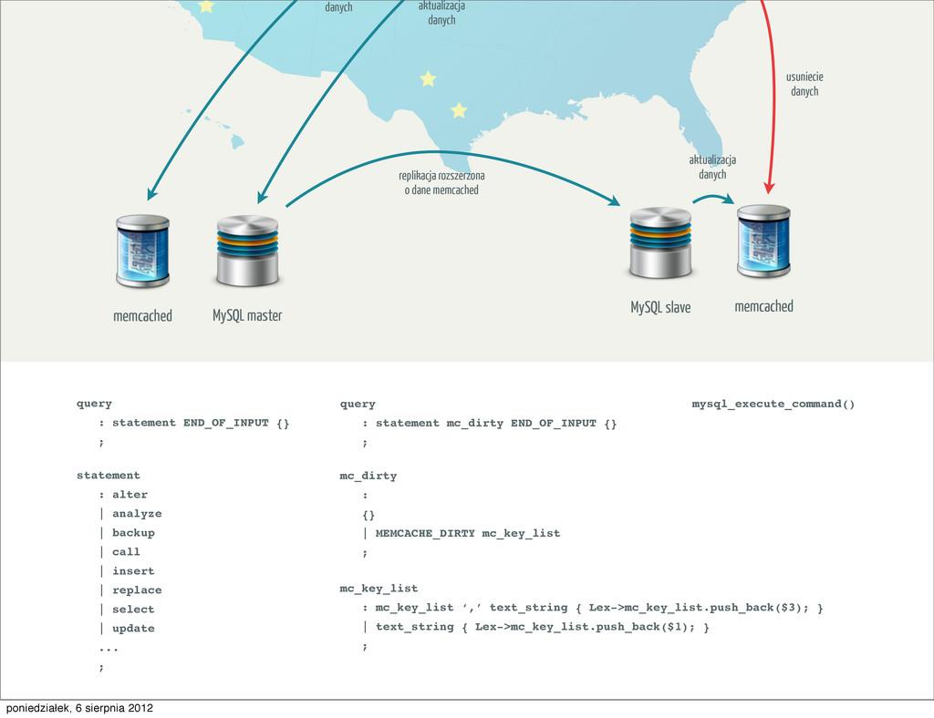 MySQL master memcached MySQL slave memcached ak...