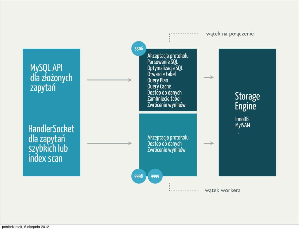MySQL API dla złozonych zapytan HandlerSocket d...