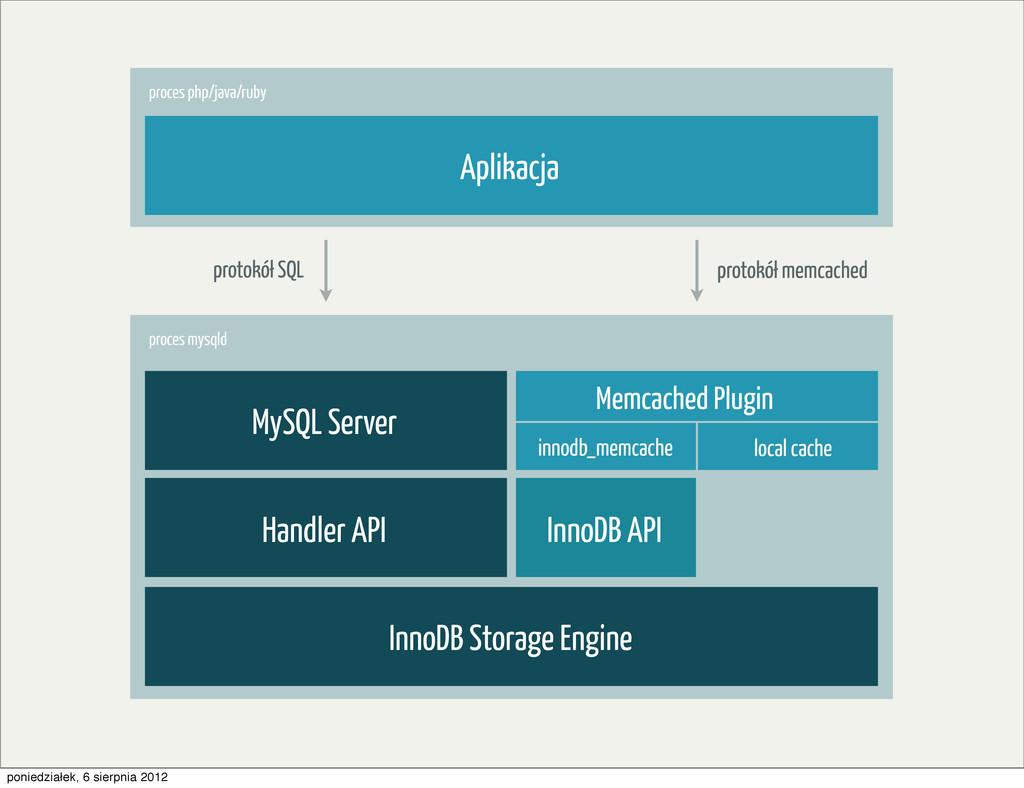 InnoDB Storage Engine InnoDB API Handler API My...