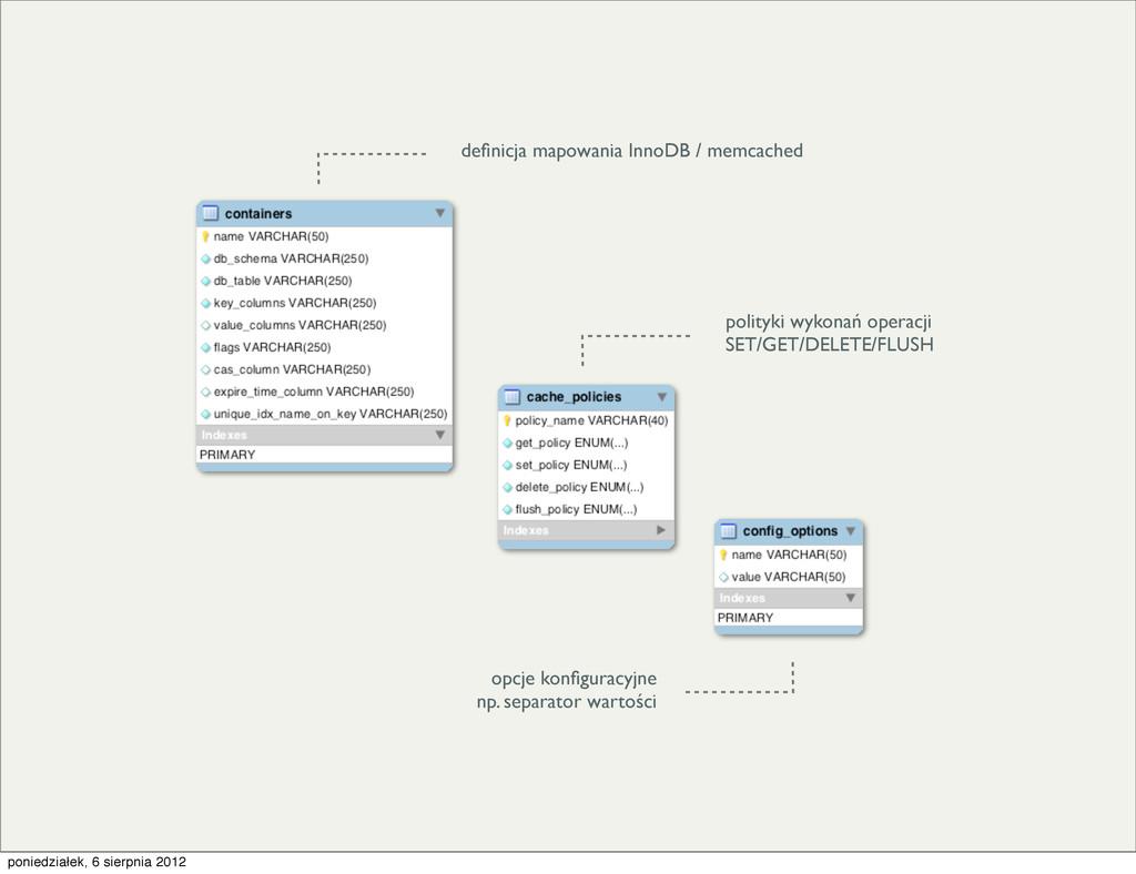 definicja mapowania InnoDB / memcached polityki ...