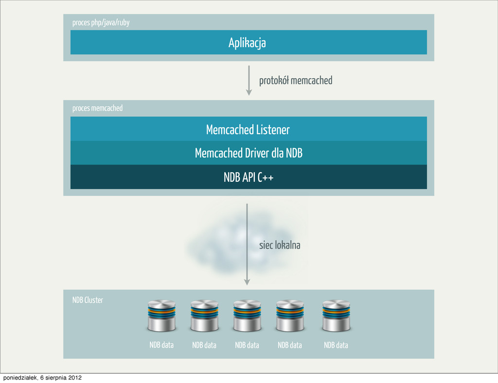 Memcached Listener proces memcached proces php/...