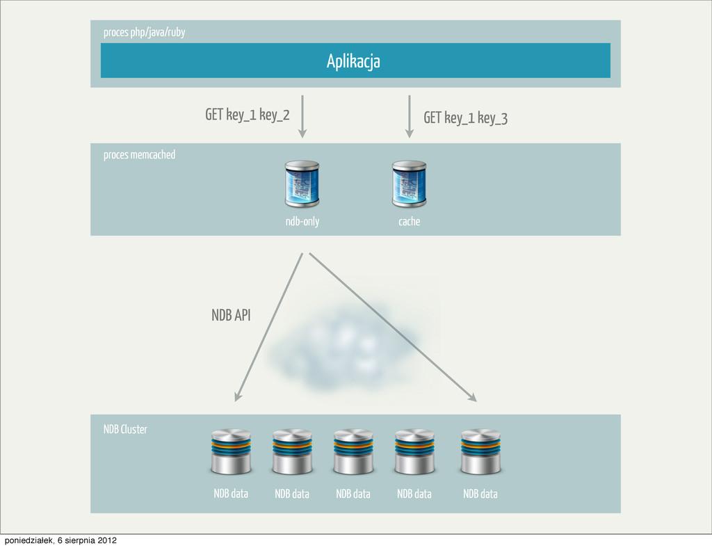 proces memcached proces php/java/ruby Aplikacja...