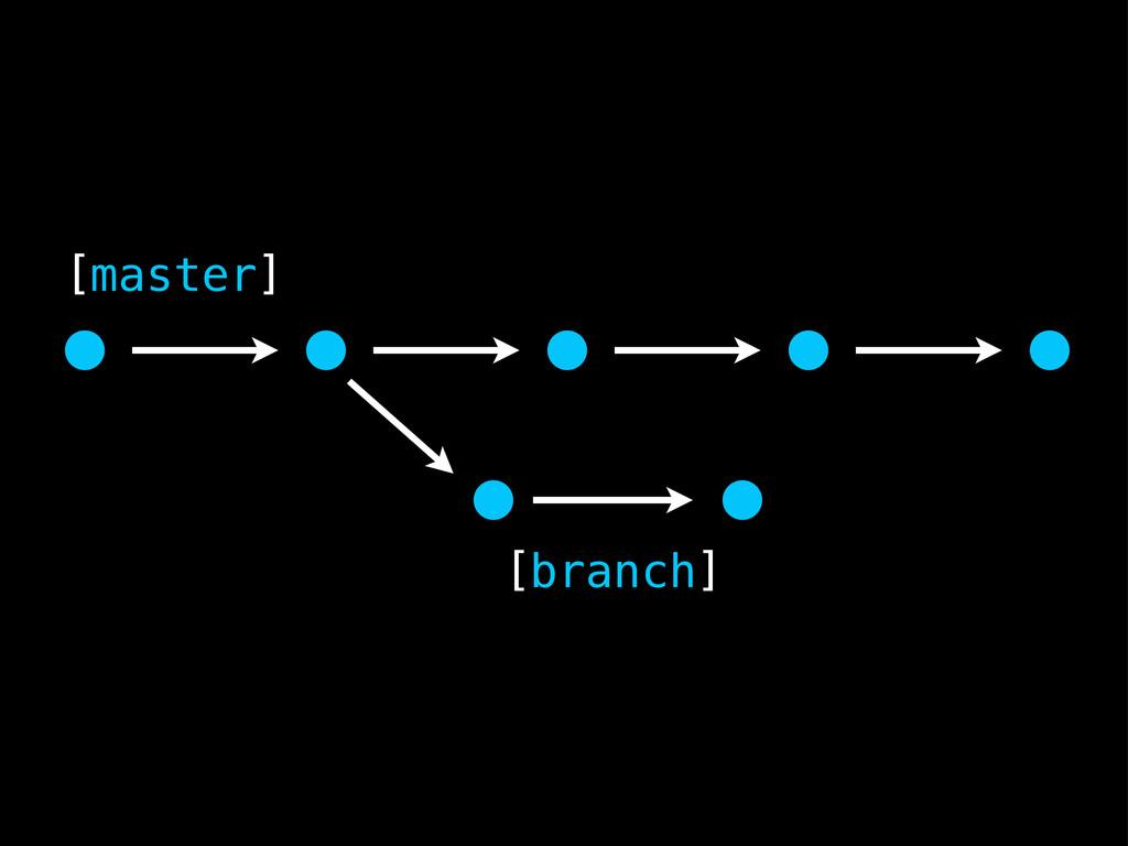 [master] [branch]