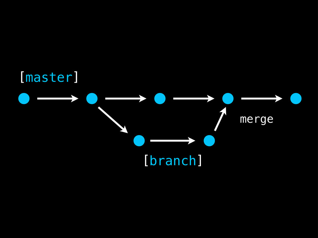 [master] [branch] merge