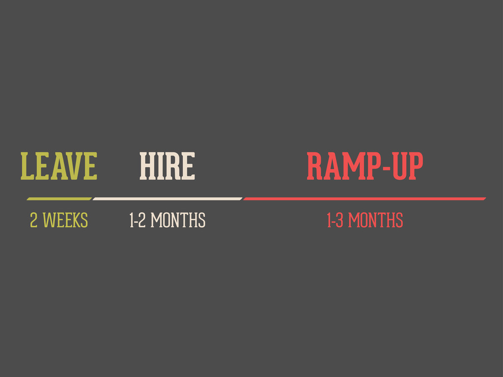 1-2 MONTHS HIRE 1-3 MONTHS RAMP-UP 2 WEEKS LEAVE
