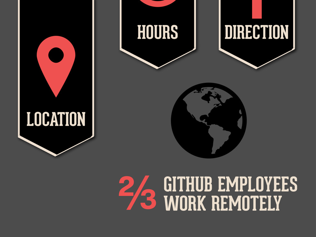 LOCATION  HOURS  DIRECTION  GITHUB EMPLOYEES...