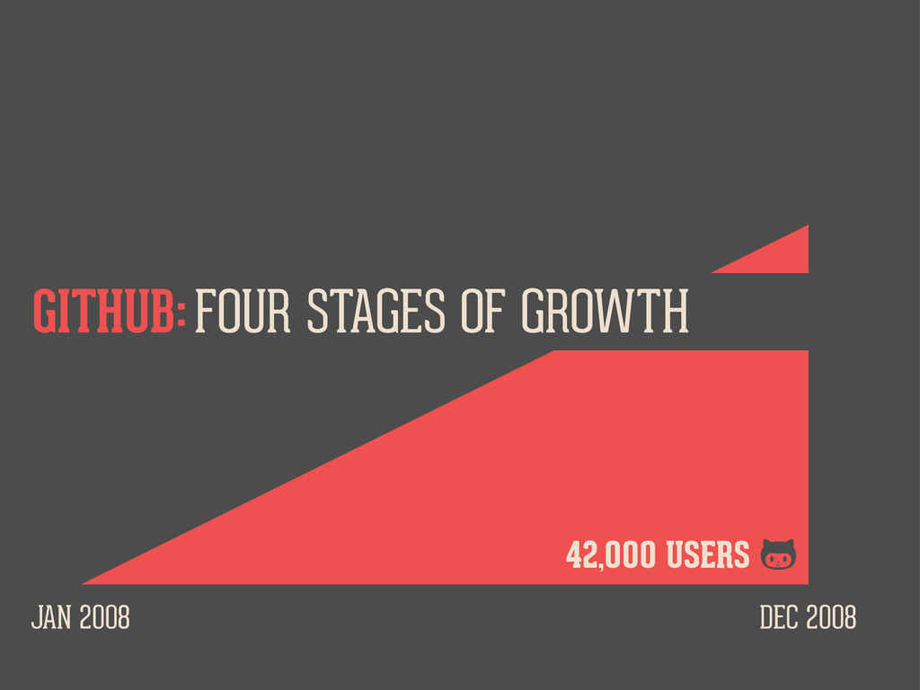 JAN 2008 DEC 2008 FOUR STAGES OF GROWTH GITHUB:...