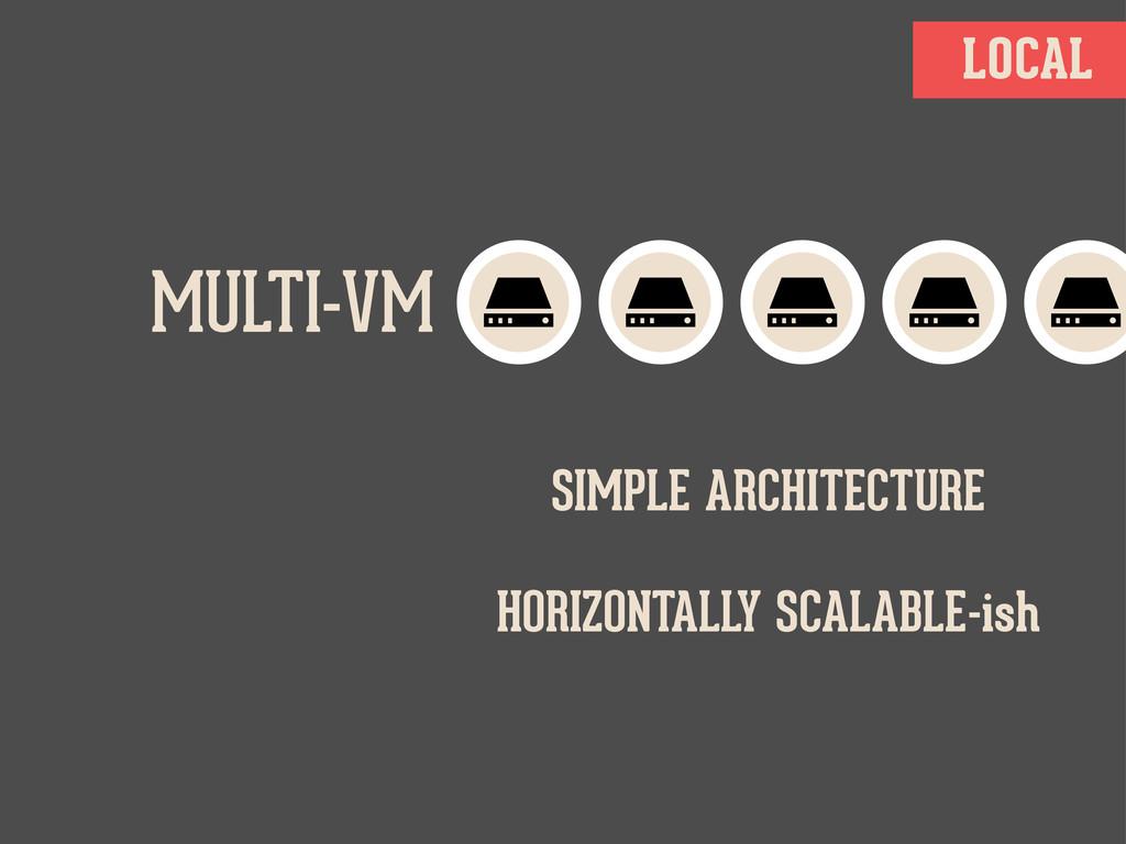 LOCAL MULTI-VM SIMPLE ARCHITECTURE HORIZONTALLY...