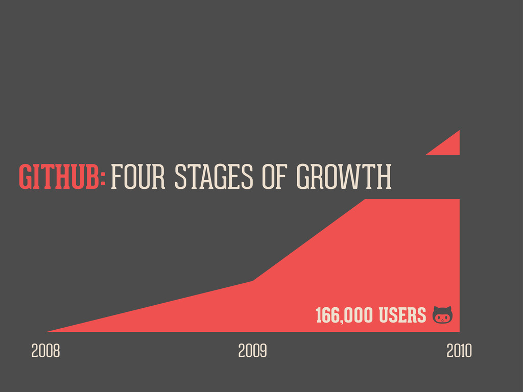 2008 2009 2010 FOUR STAGES OF GROWTH GITHUB: 16...