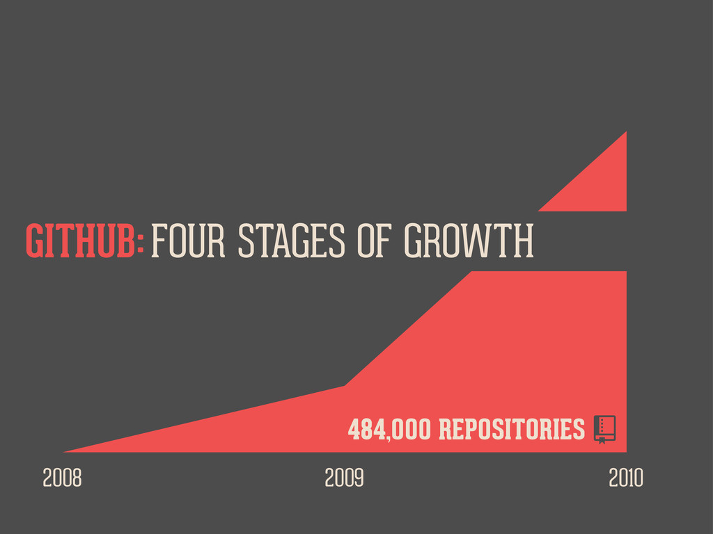 2008 2009 2010 FOUR STAGES OF GROWTH GITHUB: 48...