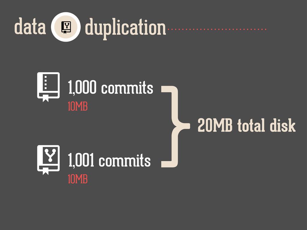 duplication data  1,000 commits 1,001 commit...