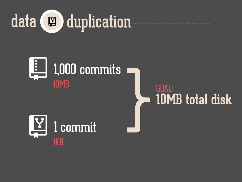 duplication data  1,000 commits 1 commit 1KB...