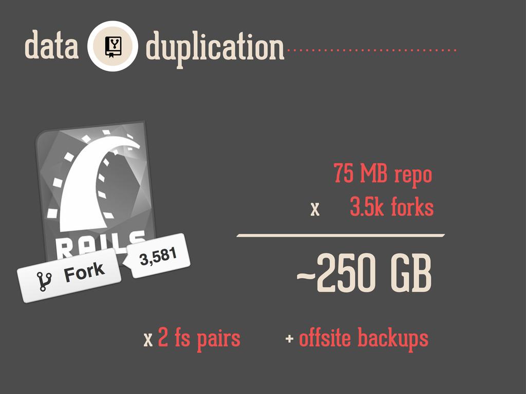 duplication data  75 MB repo 3.5k forks x ~250...