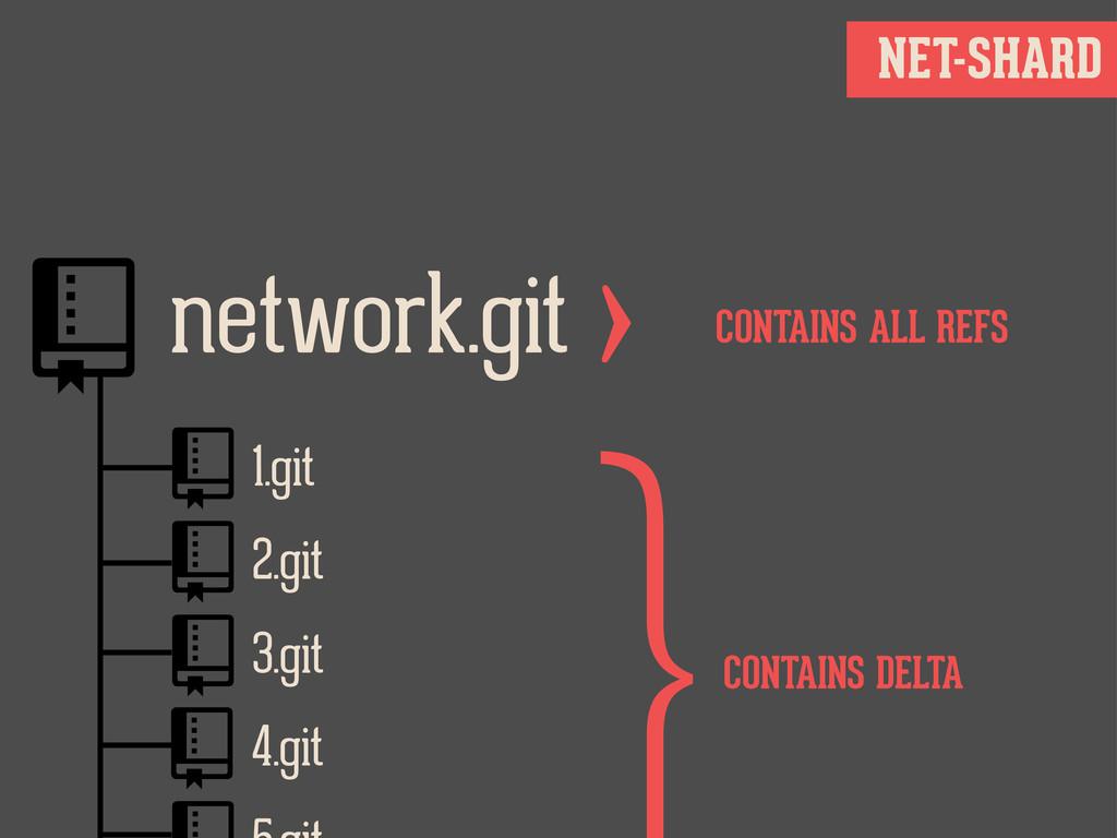 NET-SHARD network.git 1.git 2.git 3.git 4....