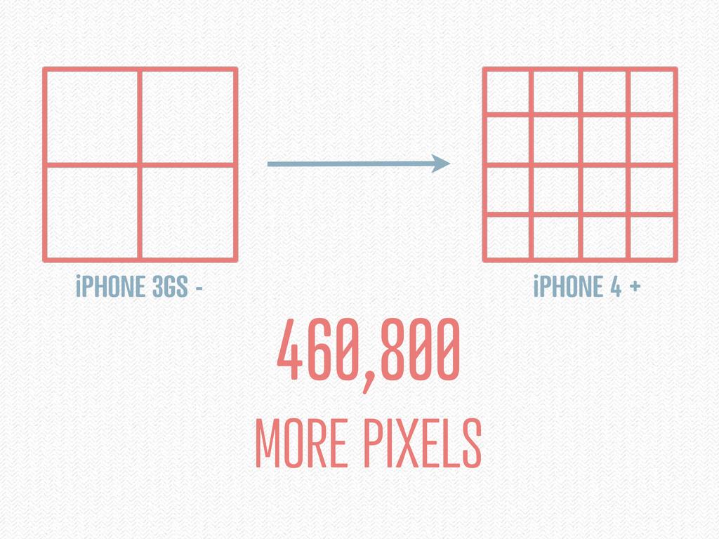 460,800 MORE PIXELS iPHONE 4 + iPHONE 3GS -