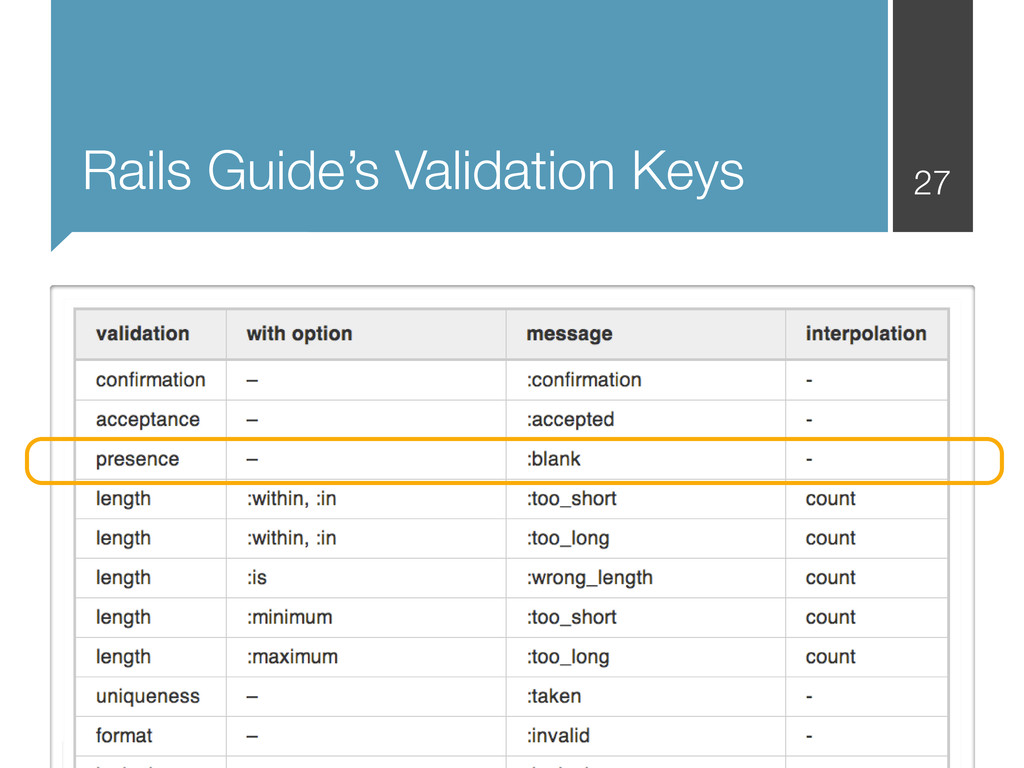 Rails Guide's Validation Keys 27