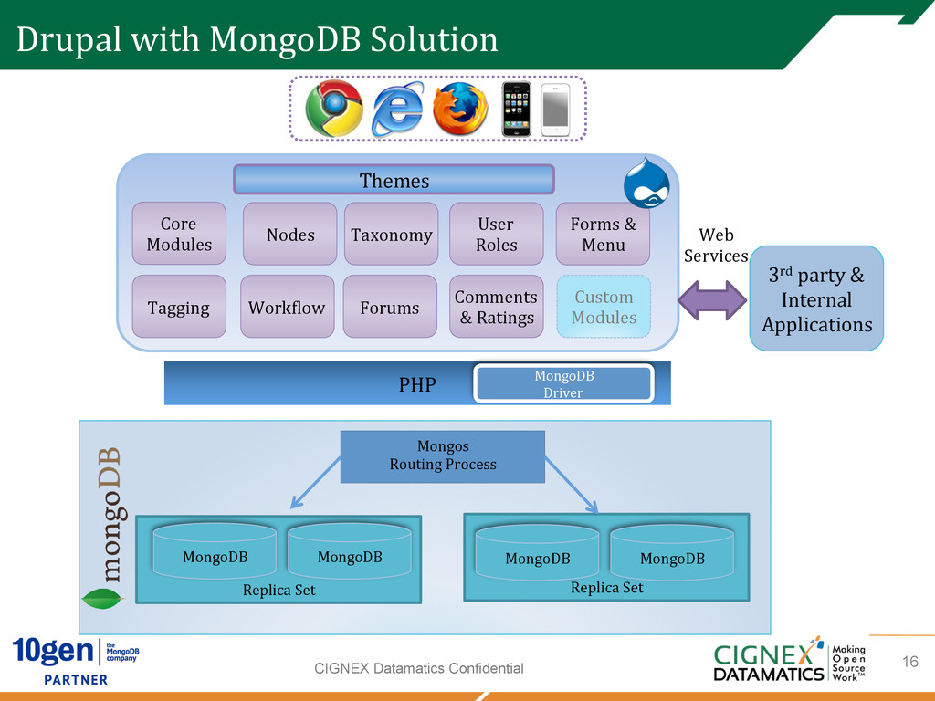 CIGNEX Datamatics Confidential Drupal with...