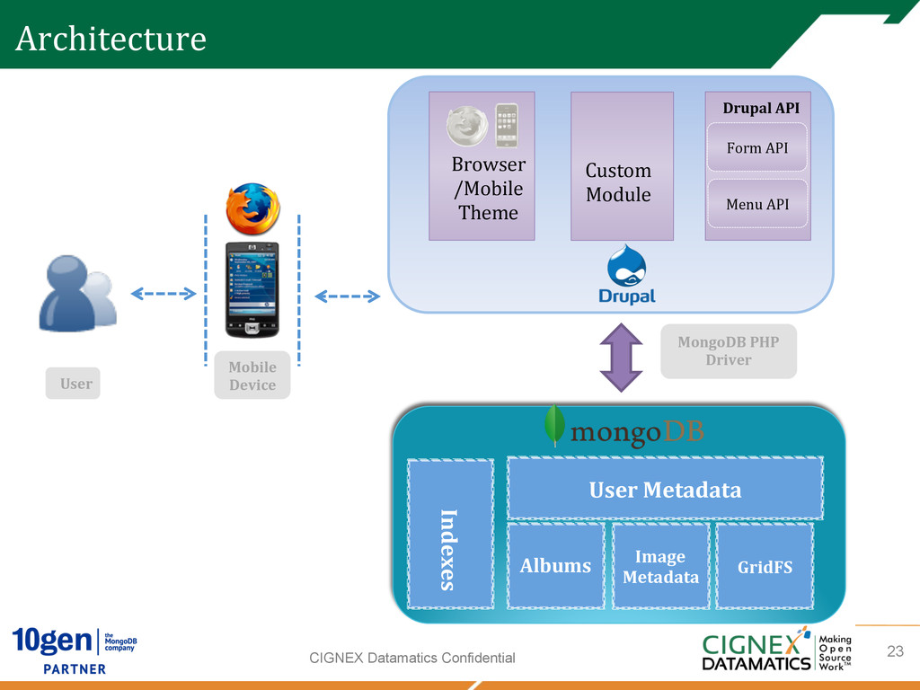 CIGNEX Datamatics Confidential Architecture Use...