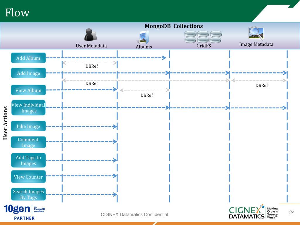 CIGNEX Datamatics Confidential Add Album ...