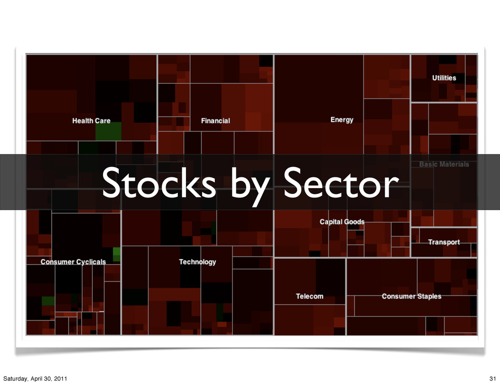Stocks by Sector 31 Saturday, April 30, 2011