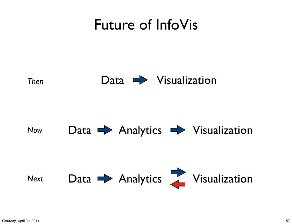 Future of InfoVis Data Visualization Data Analy...