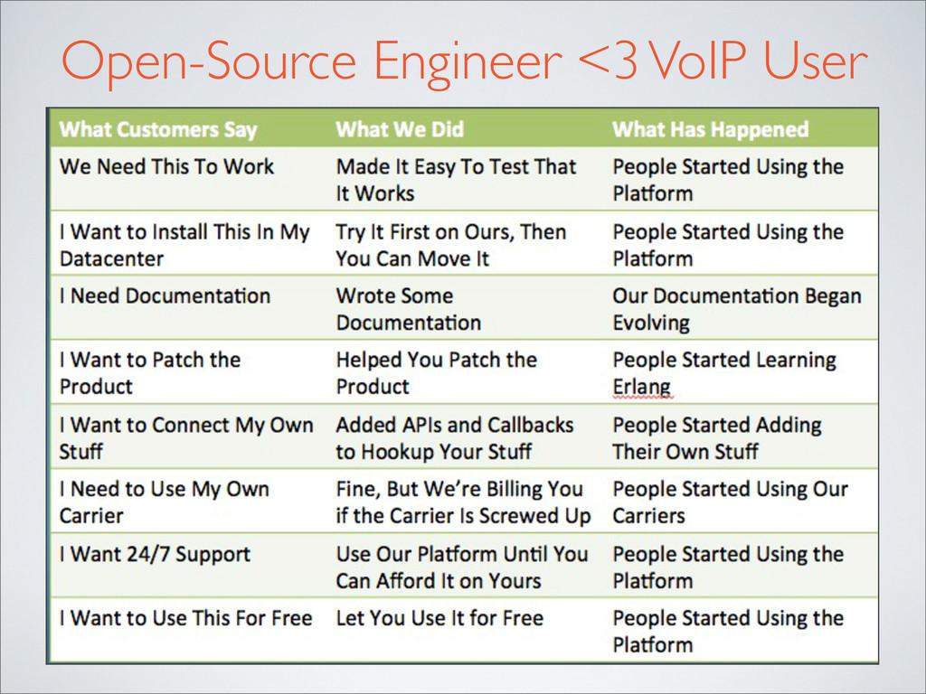 Open-Source Engineer <3 VoIP User