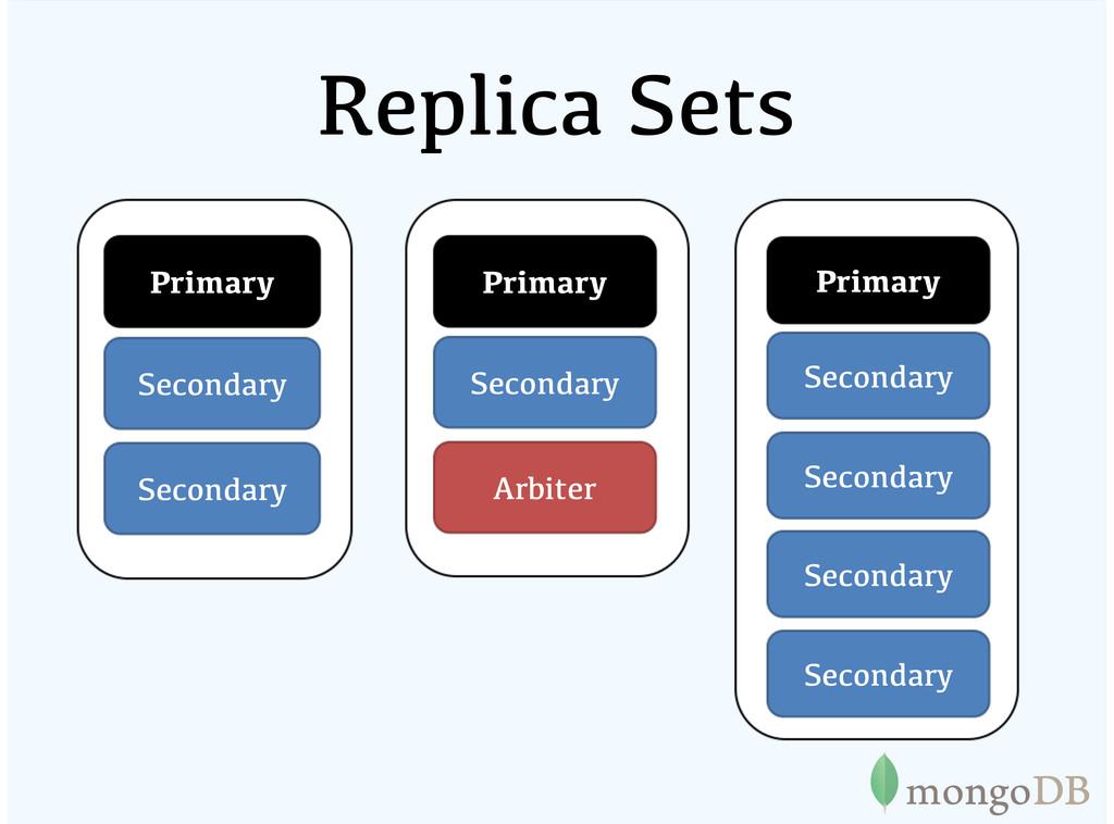 Replica Sets Primary Secondary Secondary Primar...