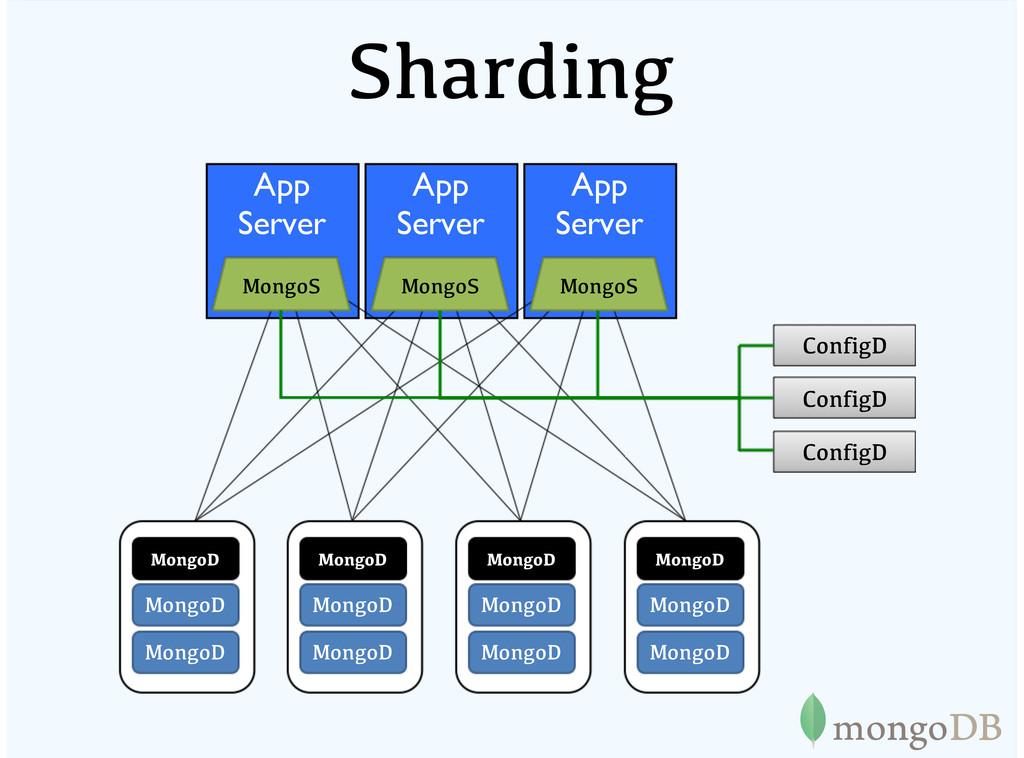 App Server App Server App Server Sharding Mongo...