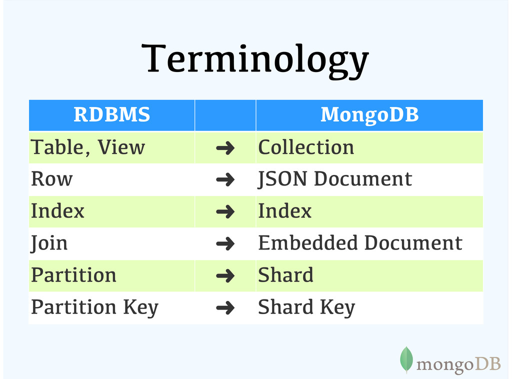Terminology RDBMS MongoDB Table, View ➜ Collect...
