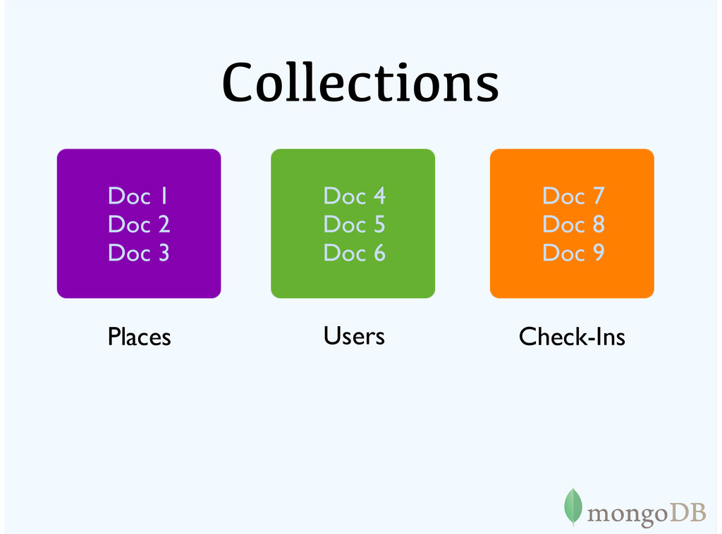 Collections Places Users Check-Ins Doc 4 Doc 5 ...