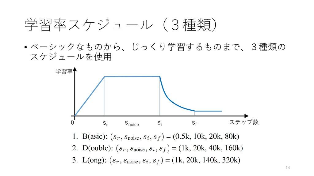学習率スケジュール(3種類) • ベーシックなものから、じっくり学習するものまで、3種類の ス...