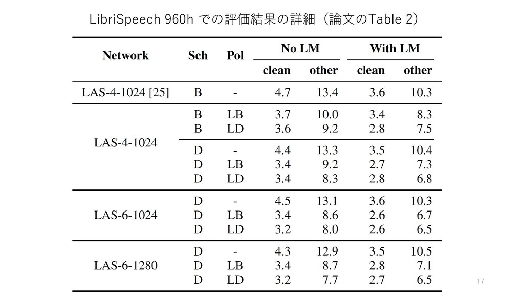 LibriSpeech 960h での評価結果の詳細(論文のTable 2) 17